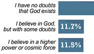 The majority of adults believe in God